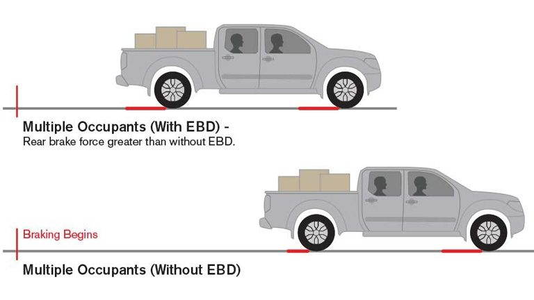 ELECTRONIC BRAKE FORCE DISTRIBUTION (EBD)