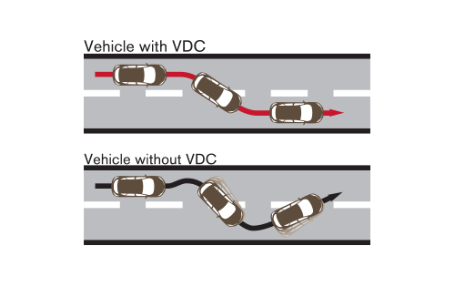 VDC (Vehicle Dynamic Control)