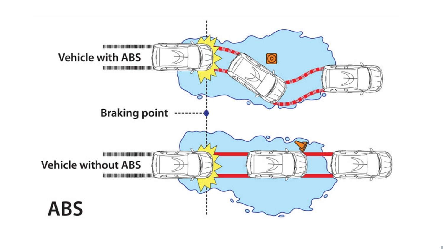 Anti-lock braking system illustration