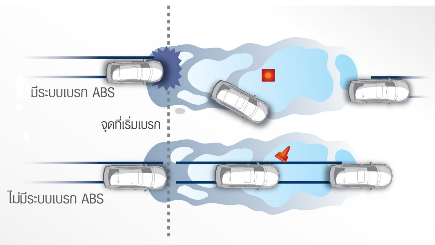 Anti-lock Braking System (ABS) and Braking Assists (BA)